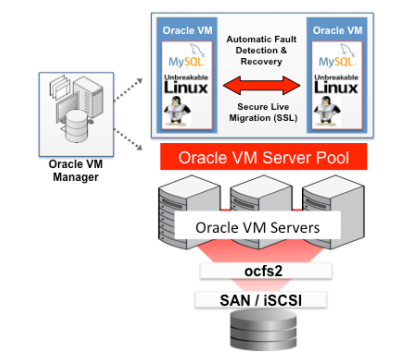 Oracle VM Template