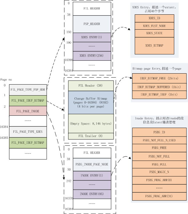 InnoDB 管理页