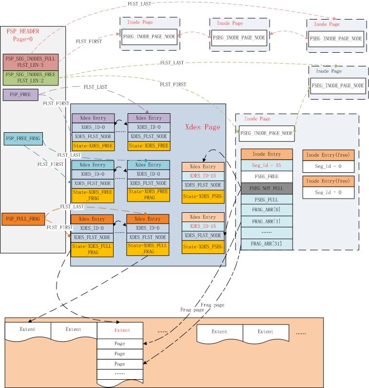 InnoDB 表空间page管理