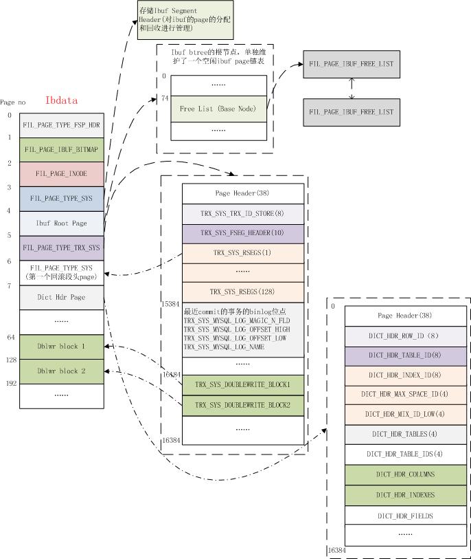 InnoDB 系统数据页