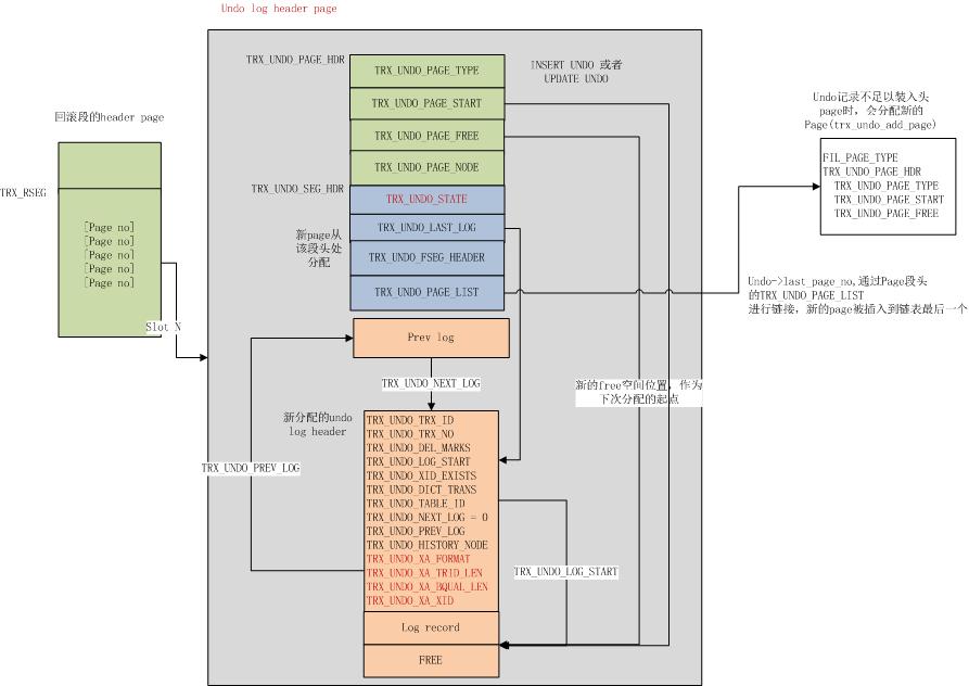 InnoDB Undo 页内结构