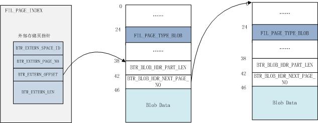 InnoDB 非压缩外部存储页