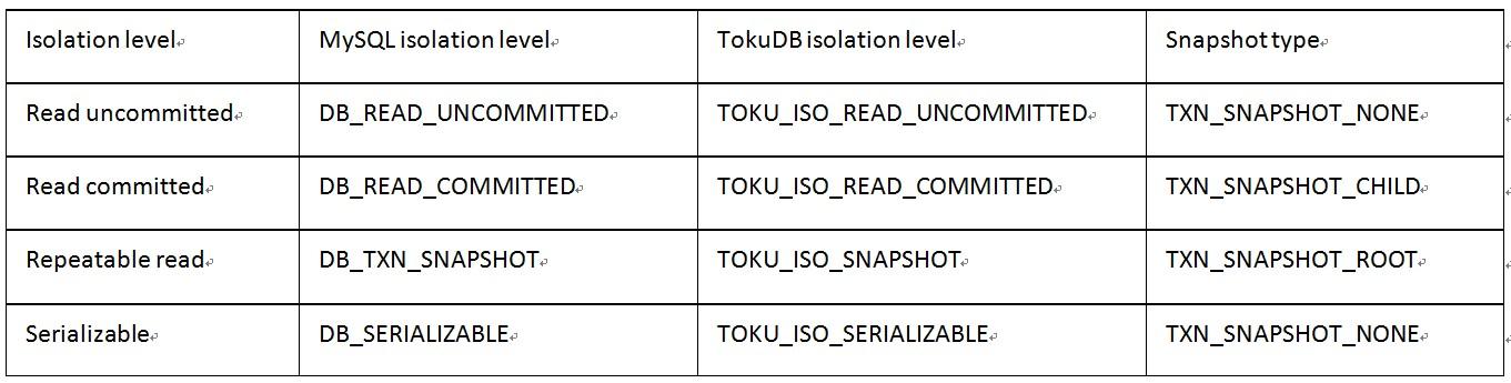 TokuDB 隔离级别