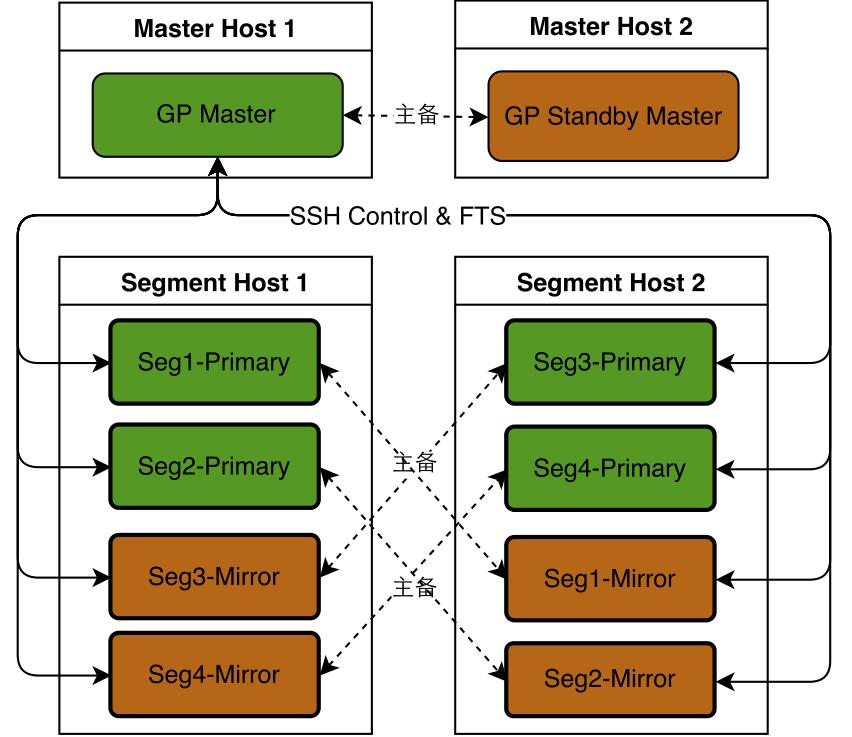 GreenPlum架构图